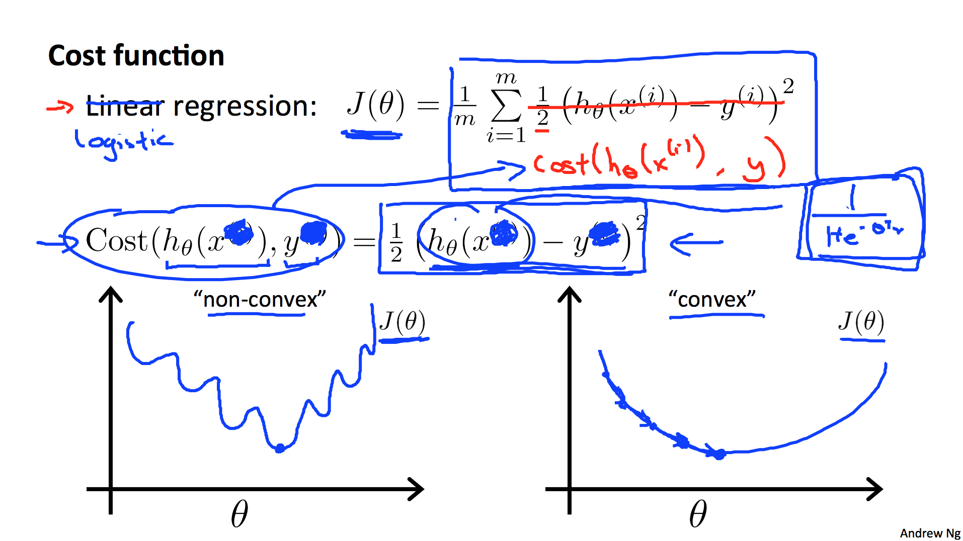 Notes on Convexity of Loss Functions for Classification